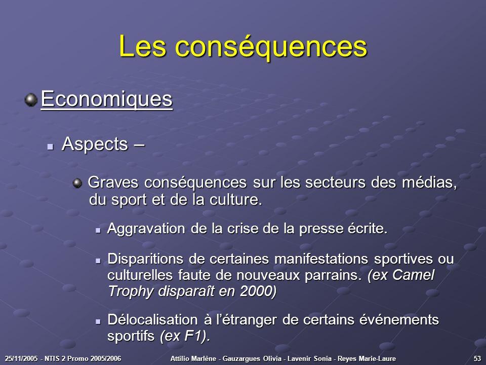 Les conséquences Economiques Aspects –