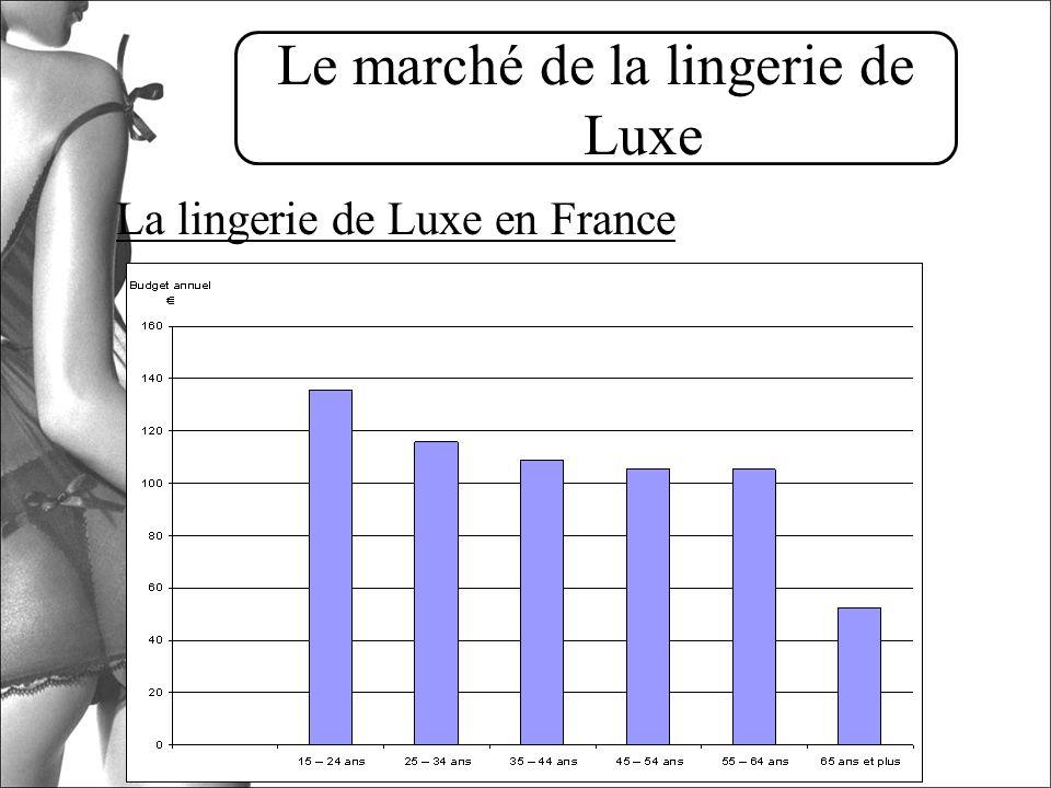 Le marché de la lingerie de Luxe