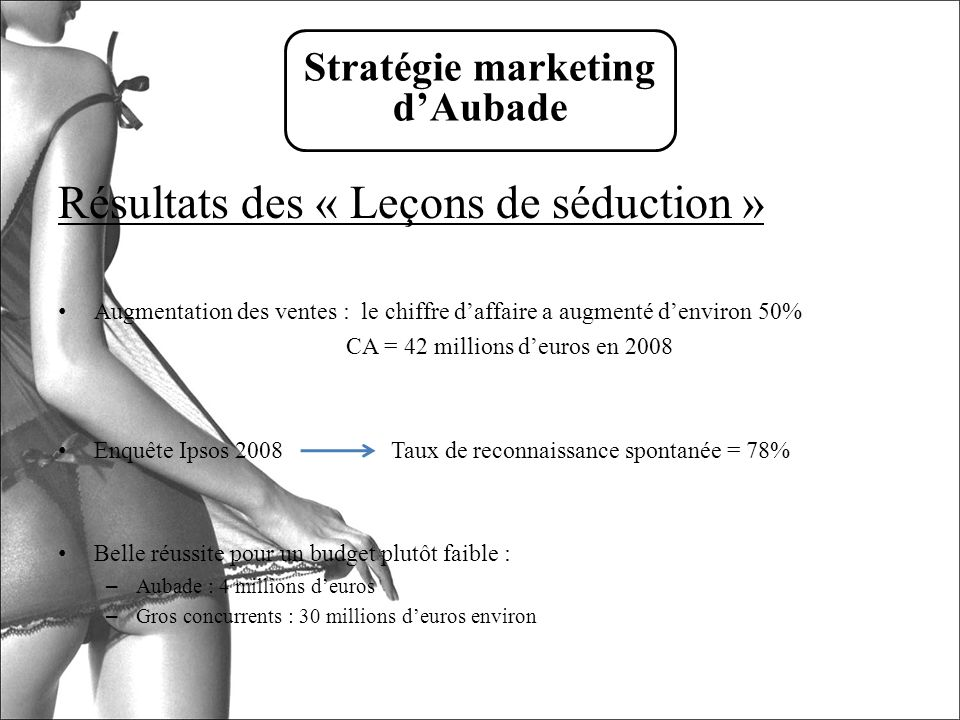Stratégie marketing d'Aubade