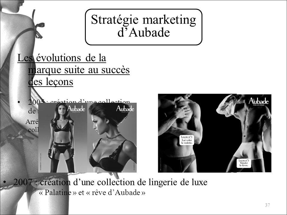 Stratégie marketing d'Aubade