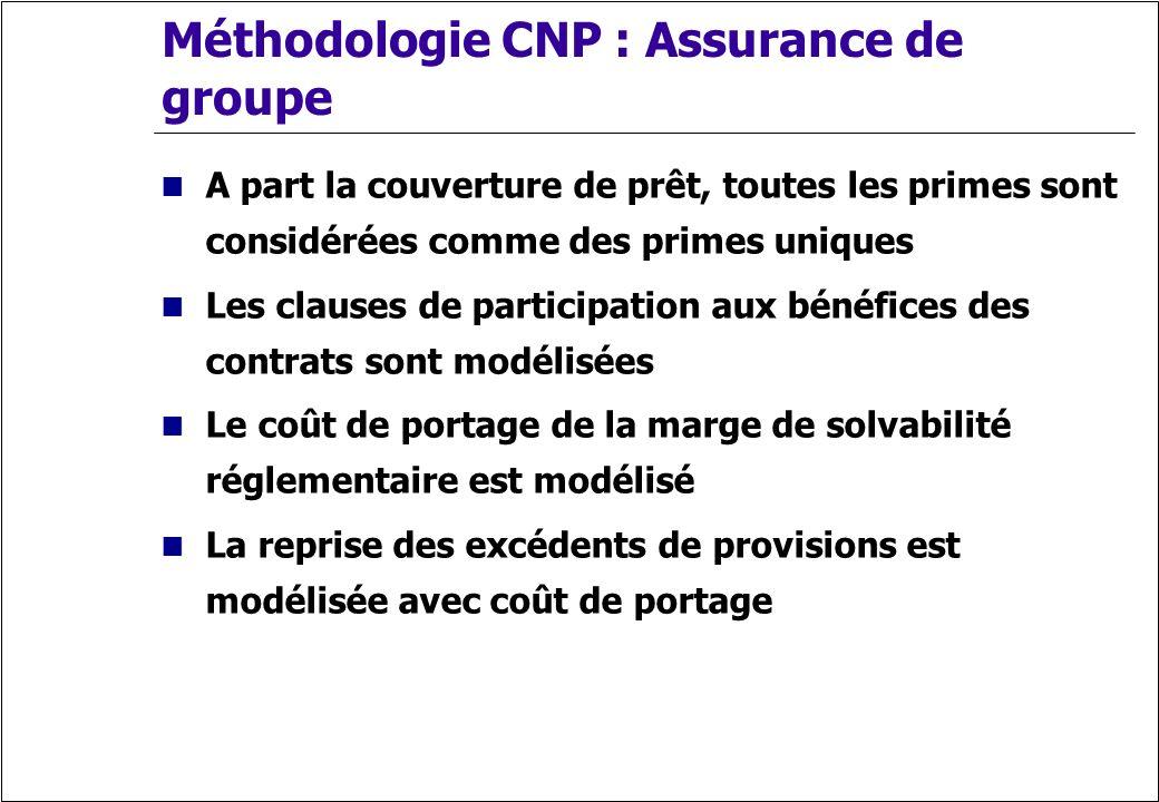Méthodologie CNP : Assurance de groupe