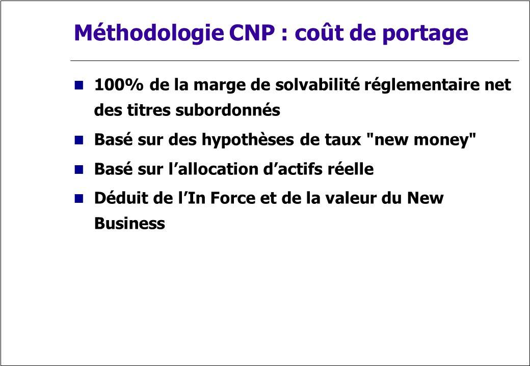 Méthodologie CNP : coût de portage