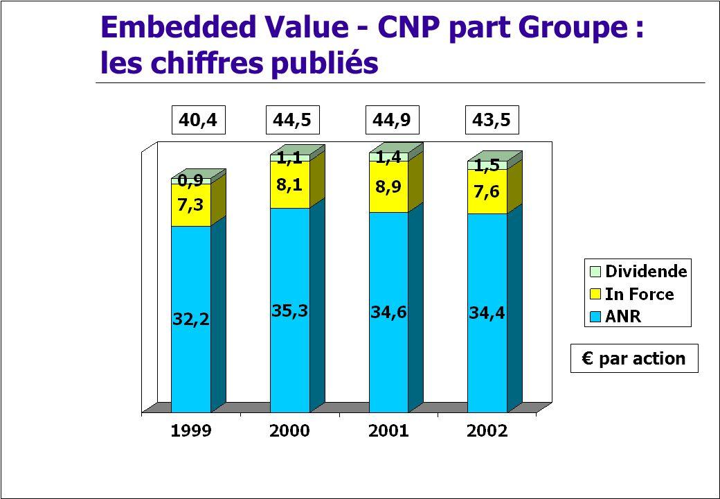 Embedded Value - CNP part Groupe : les chiffres publiés