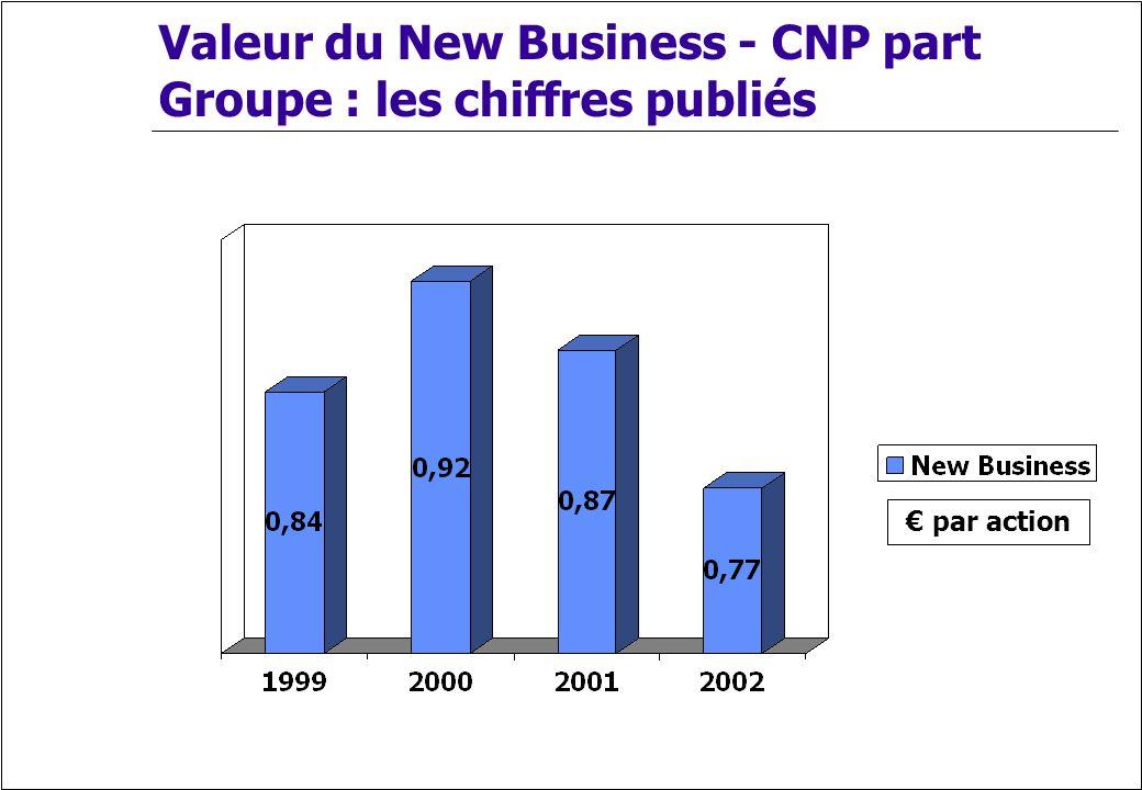 Valeur du New Business - CNP part Groupe : les chiffres publiés