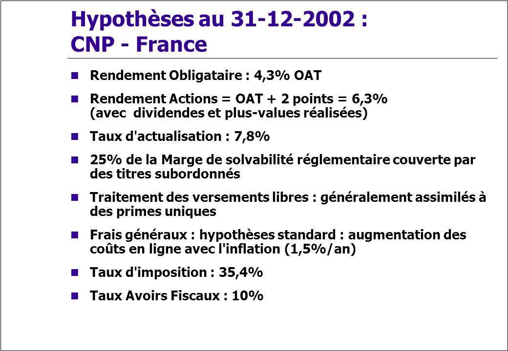 Hypothèses au 31-12-2002 : CNP - France