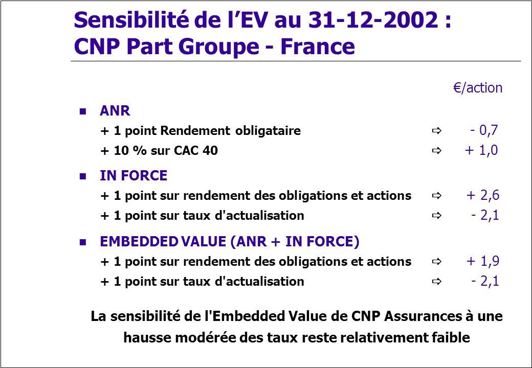 Sensibilité de l'EV au 31-12-2002 : CNP Part Groupe - France