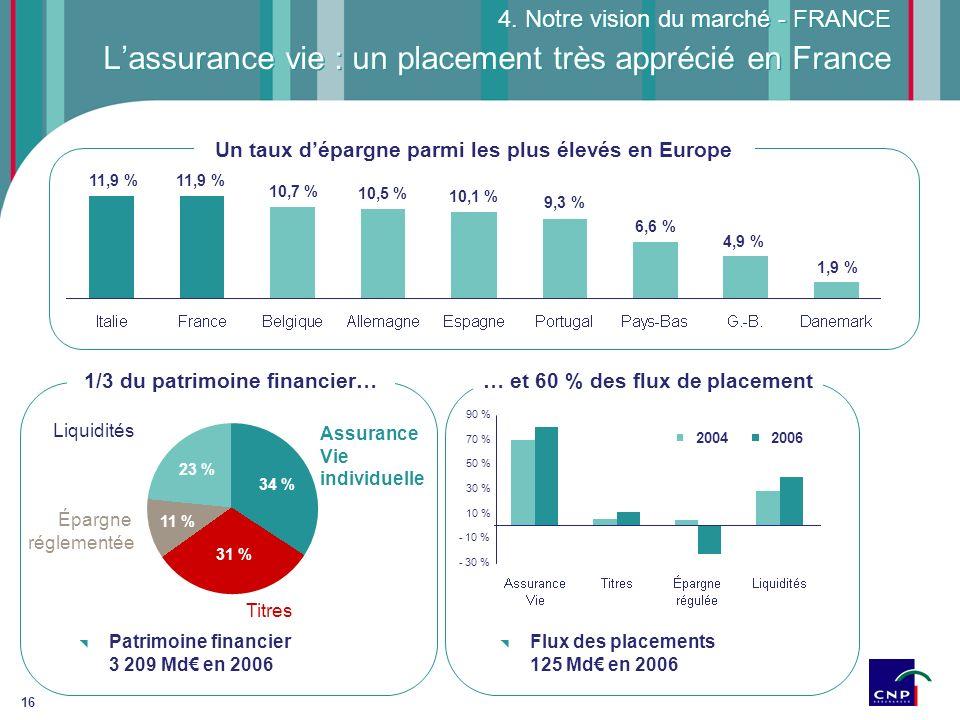 L'assurance vie : un placement très apprécié en France