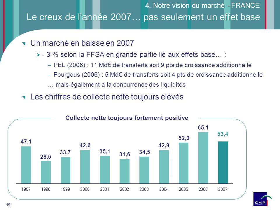 Le creux de l'année 2007… pas seulement un effet base
