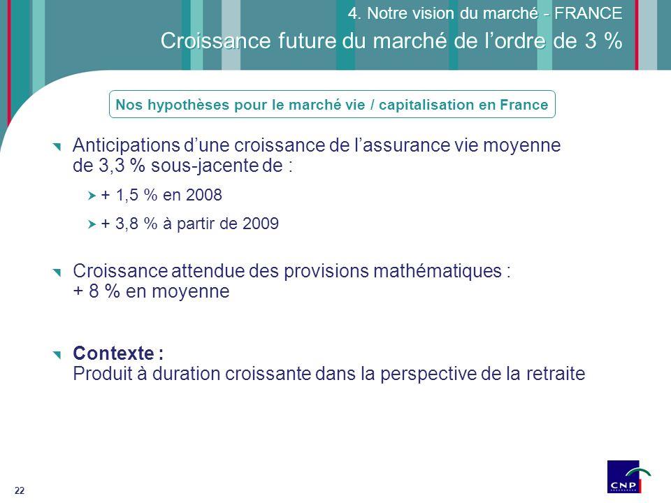 Croissance future du marché de l'ordre de 3 %