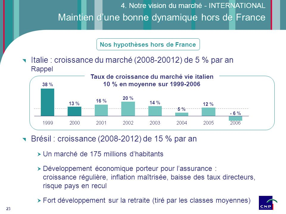 Maintien d'une bonne dynamique hors de France