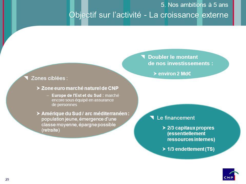 Objectif sur l'activité - La croissance externe