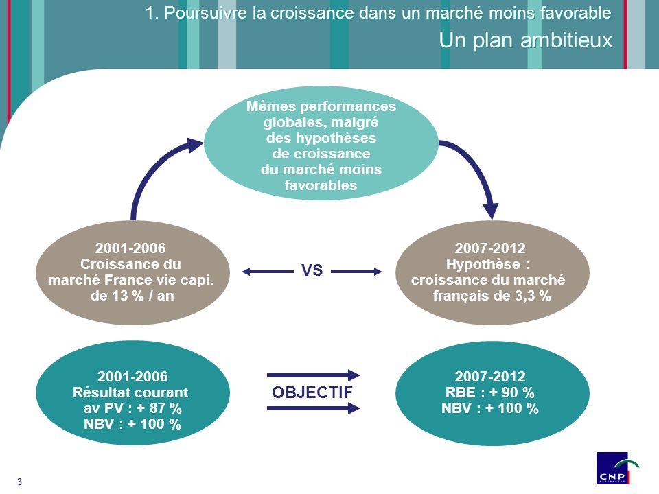 Croissance du marché France vie capi. Résultat courant av PV : + 87 %