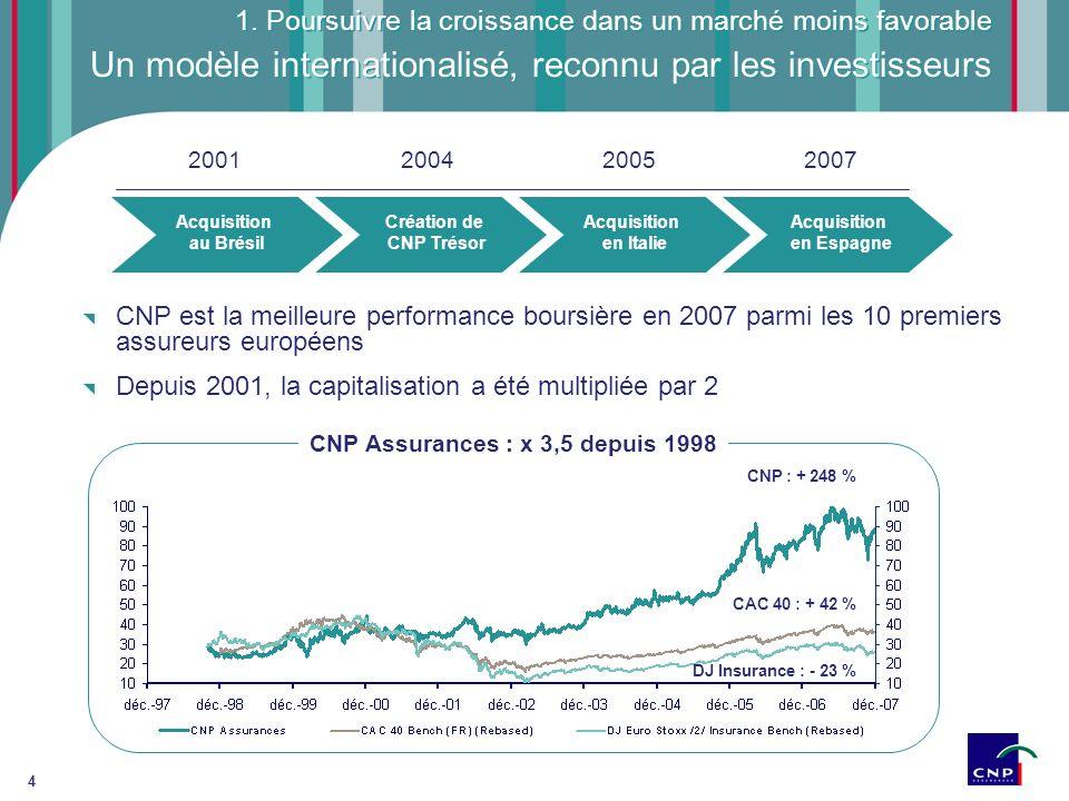 Un modèle internationalisé, reconnu par les investisseurs