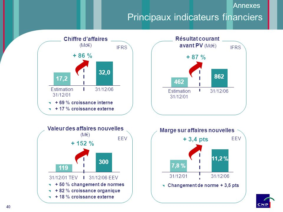 Principaux indicateurs financiers