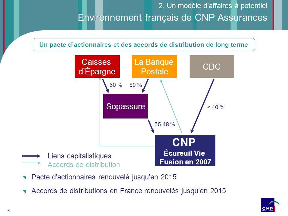 Environnement français de CNP Assurances