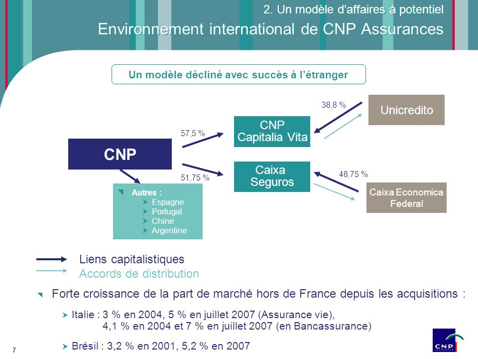 Environnement international de CNP Assurances