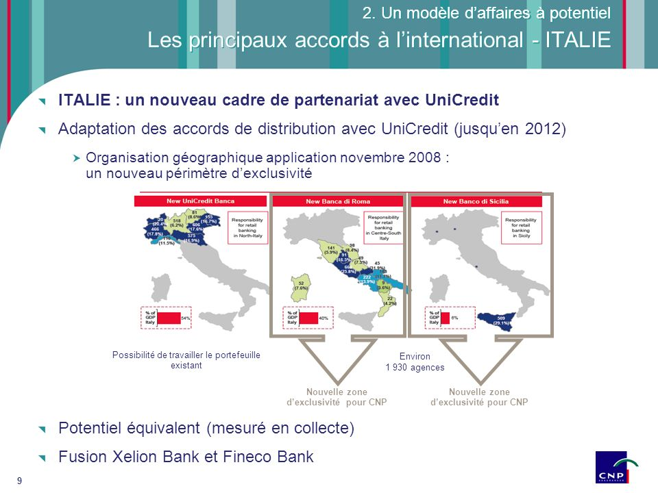 Les principaux accords à l'international - ITALIE