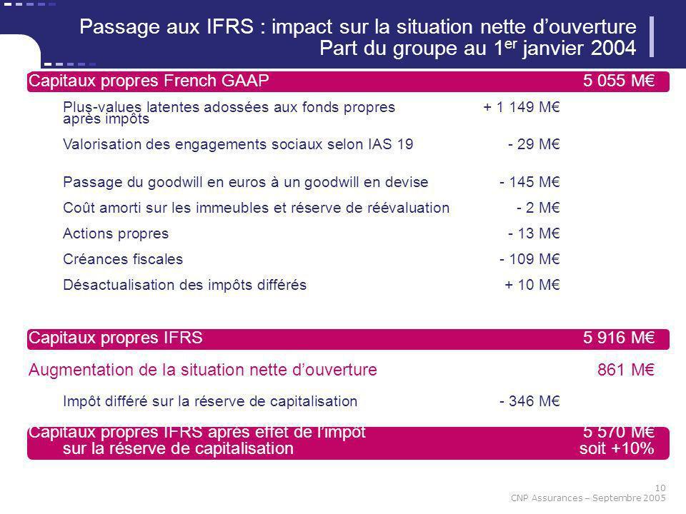 Passage aux IFRS : impact sur la situation nette d'ouverture Part du groupe au 1er janvier 2004