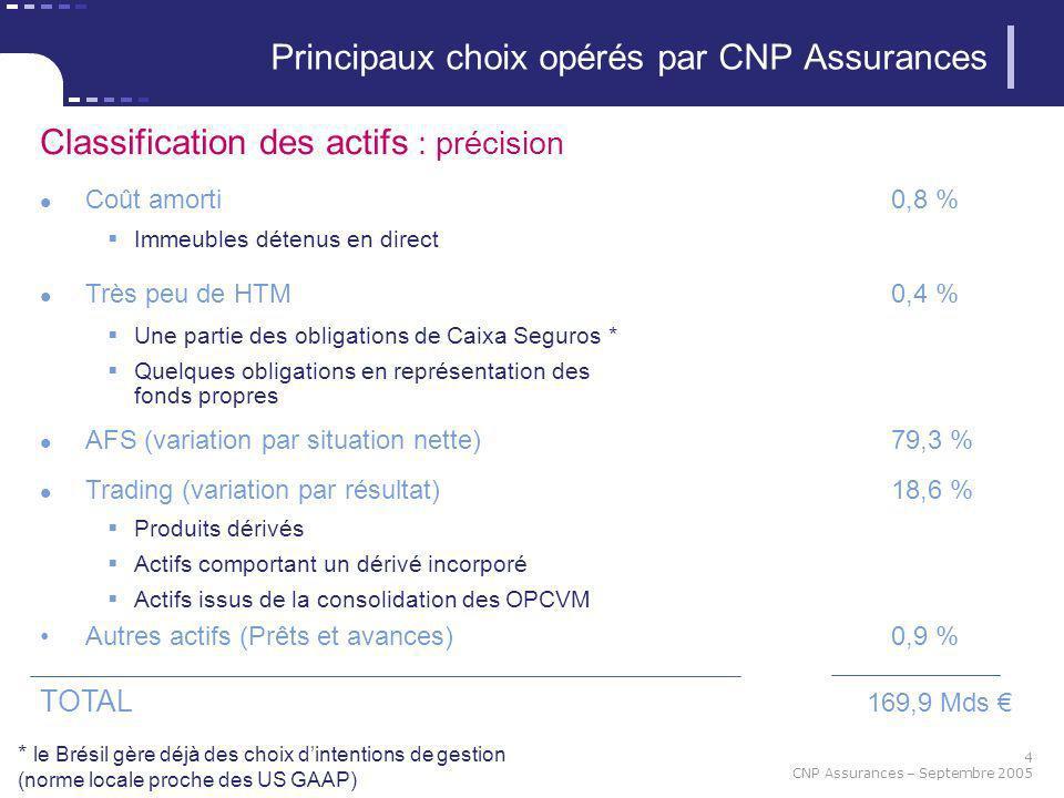 Principaux choix opérés par CNP Assurances