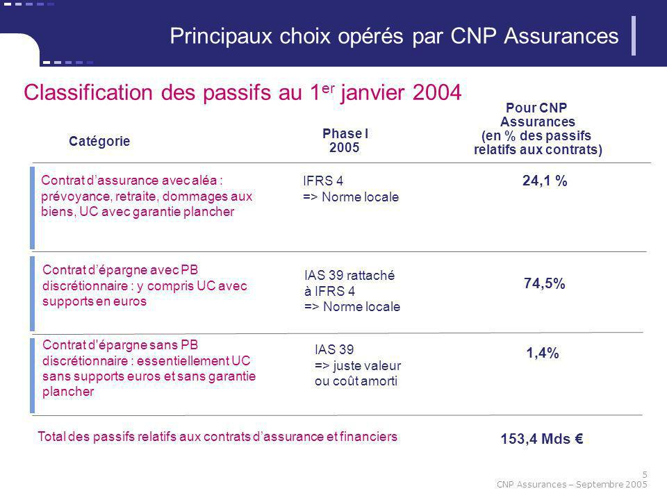 cnp assurances passage aux normes ifrs impact sur le bilan d ouverture au 1er janvier 2004. Black Bedroom Furniture Sets. Home Design Ideas