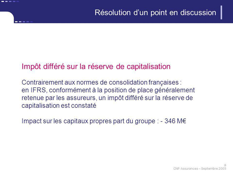 Résolution d'un point en discussion