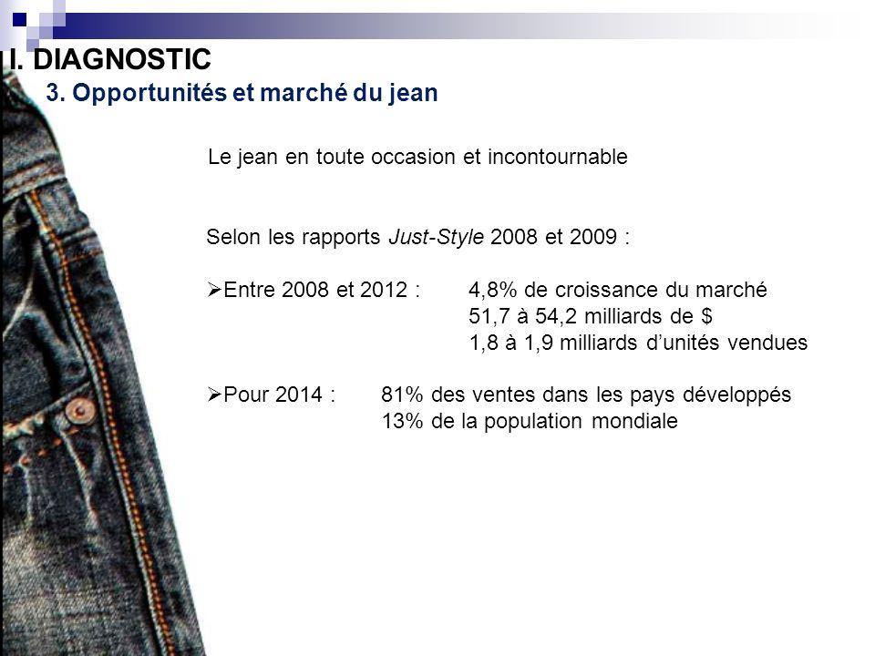 I. DIAGNOSTIC 3. Opportunités et marché du jean