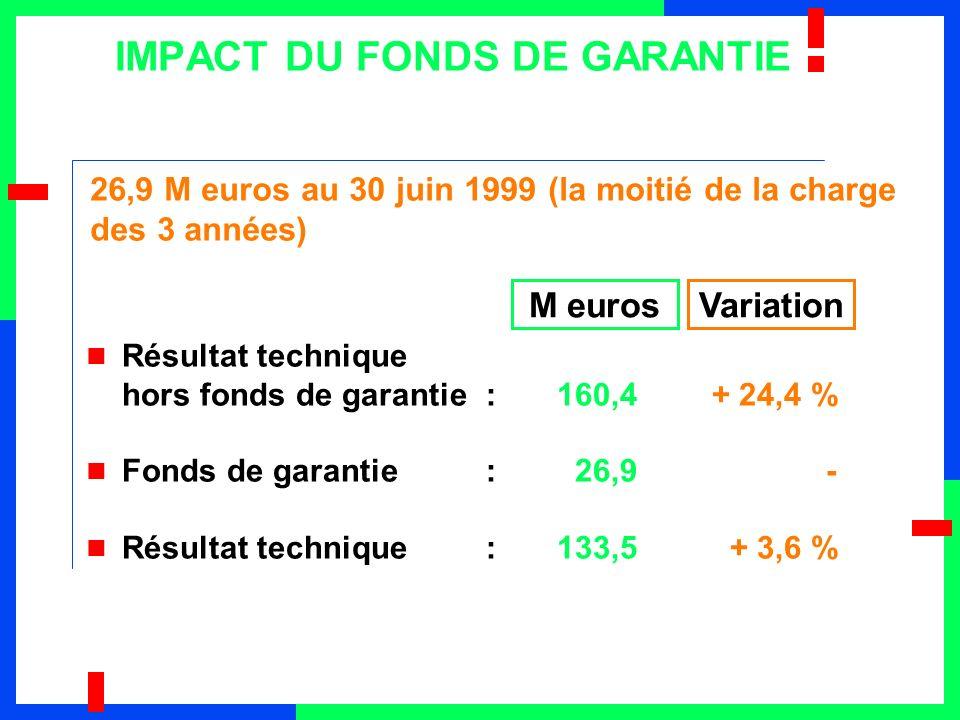 IMPACT DU FONDS DE GARANTIE