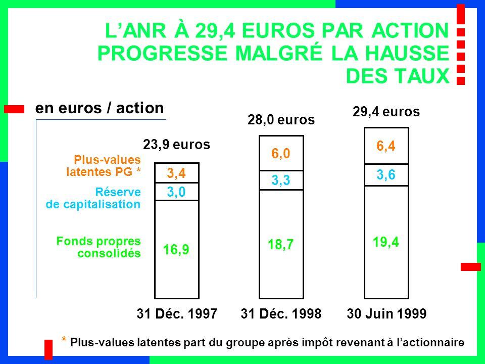 L'ANR À 29,4 EUROS PAR ACTION PROGRESSE MALGRÉ LA HAUSSE DES TAUX