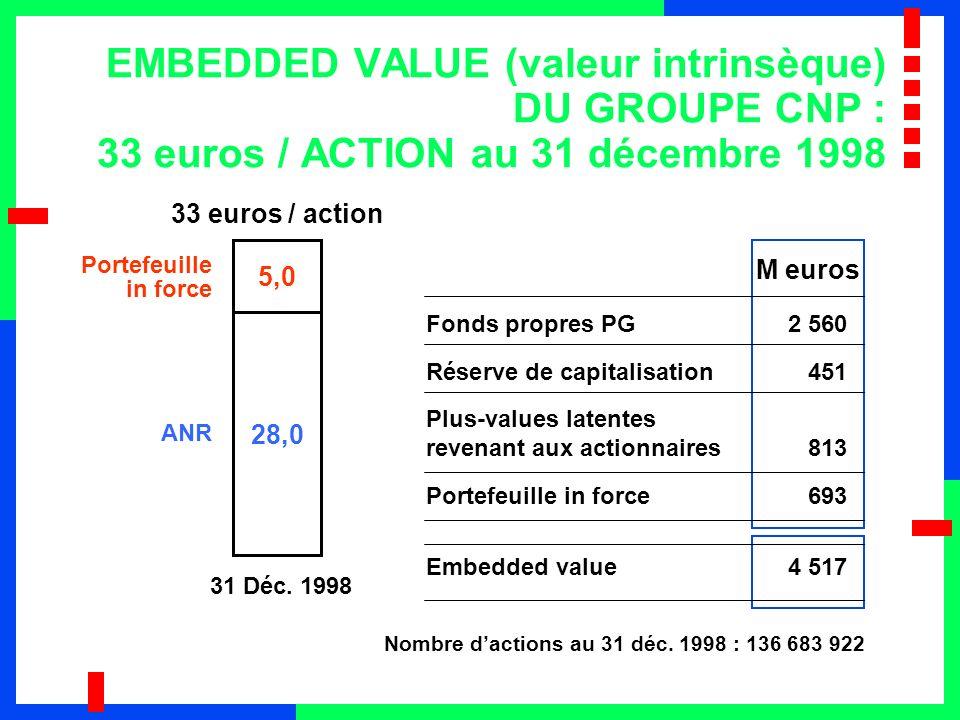 Nombre d'actions au 31 déc. 1998 : 136 683 922