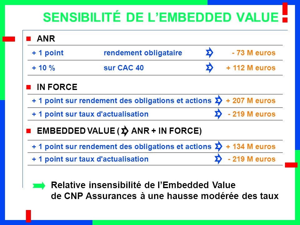SENSIBILITÉ DE L'EMBEDDED VALUE