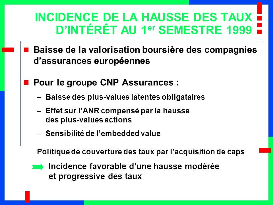 INCIDENCE DE LA HAUSSE DES TAUX D'INTÉRÊT AU 1er SEMESTRE 1999