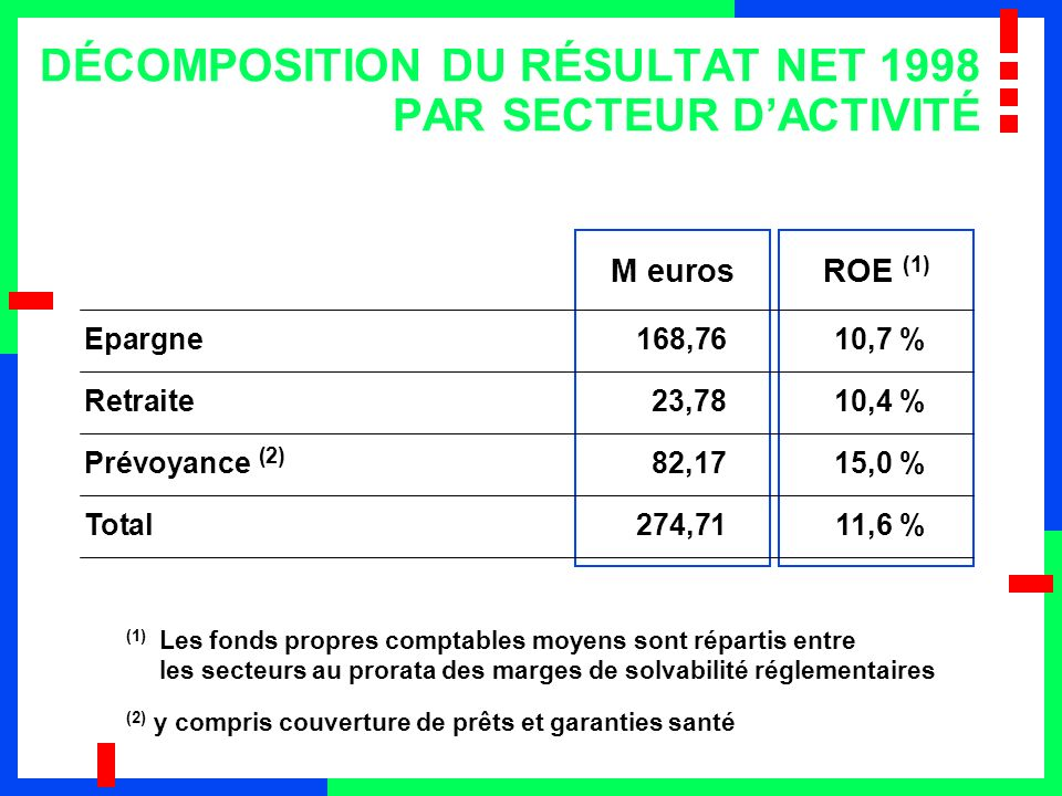 DÉCOMPOSITION DU RÉSULTAT NET 1998 PAR SECTEUR D'ACTIVITÉ