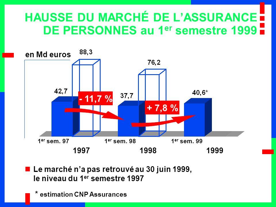 HAUSSE DU MARCHÉ DE L'ASSURANCE DE PERSONNES au 1er semestre 1999
