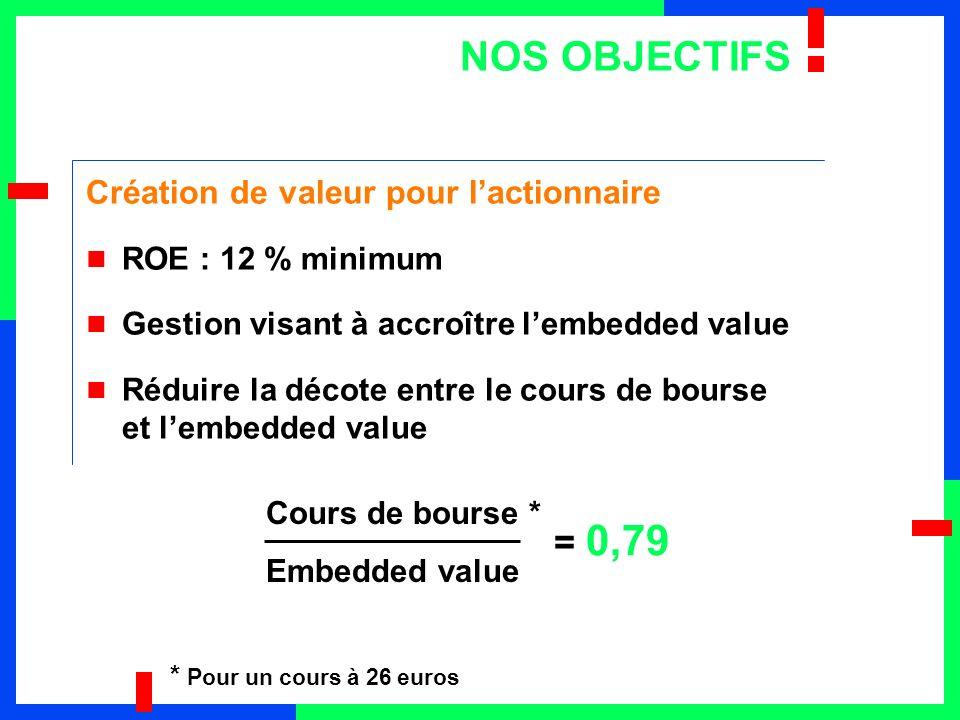 NOS OBJECTIFS = 0,79 Création de valeur pour l'actionnaire