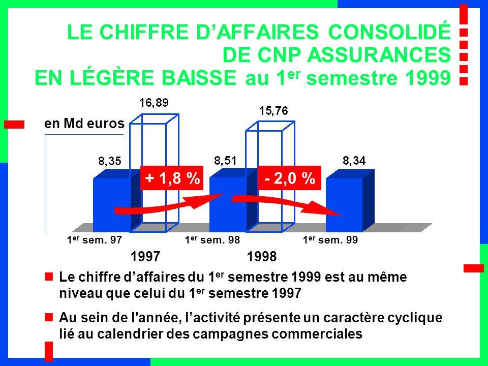 LE CHIFFRE D'AFFAIRES CONSOLIDÉ DE CNP ASSURANCES EN LÉGÈRE BAISSE au 1er semestre 1999