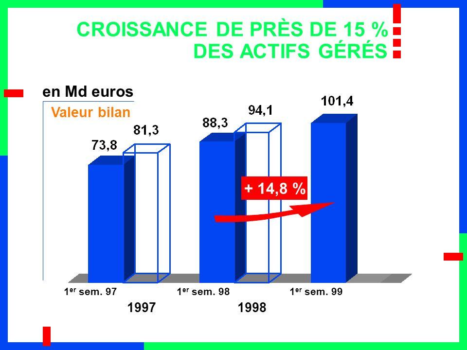 CROISSANCE DE PRÈS DE 15 % DES ACTIFS GÉRÉS