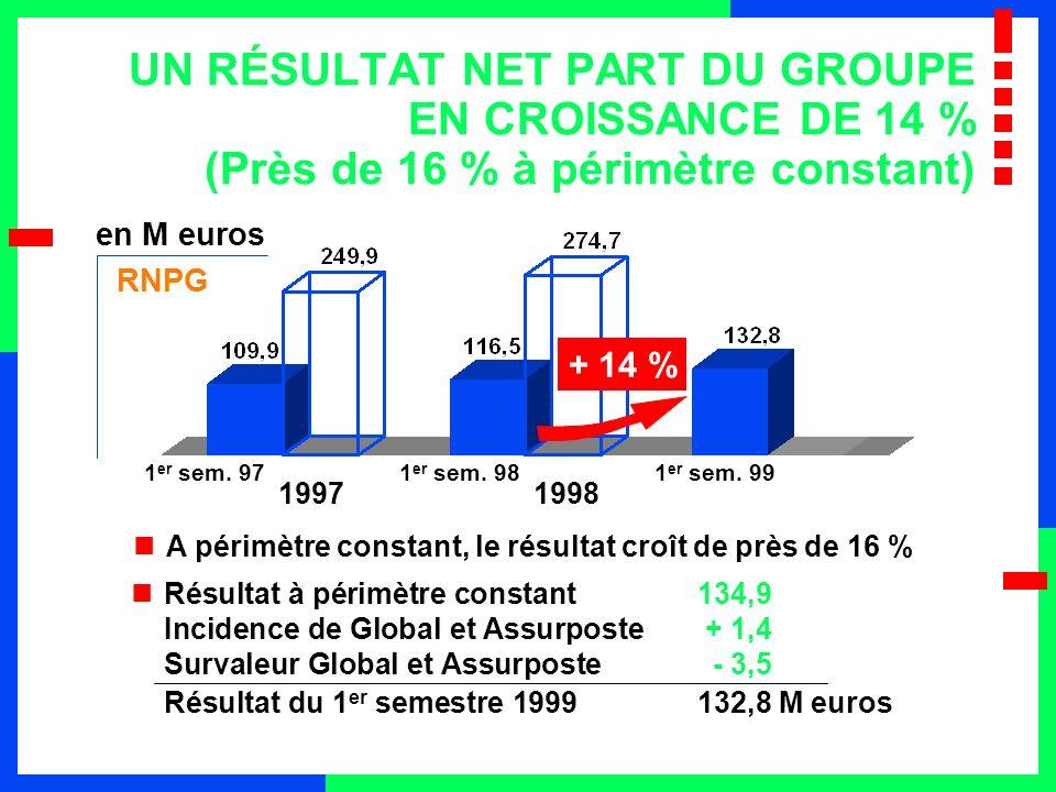 UN RÉSULTAT NET PART DU GROUPE EN CROISSANCE DE 14 % (Près de 16 % à périmètre constant)
