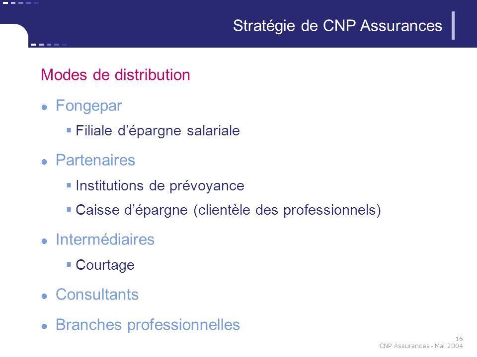 Stratégie de CNP Assurances
