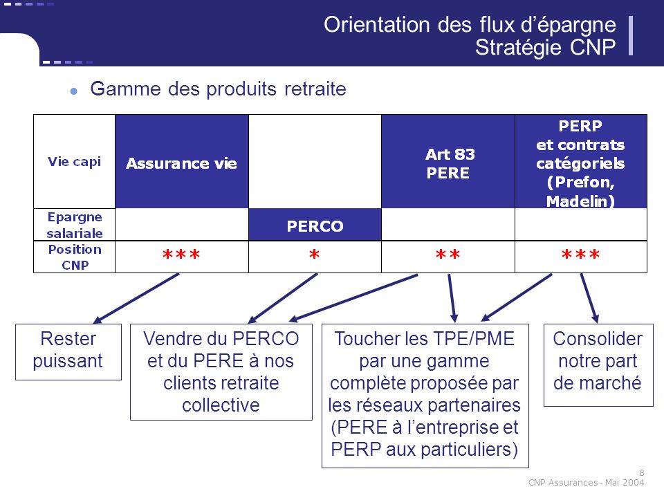 Orientation des flux d'épargne Stratégie CNP