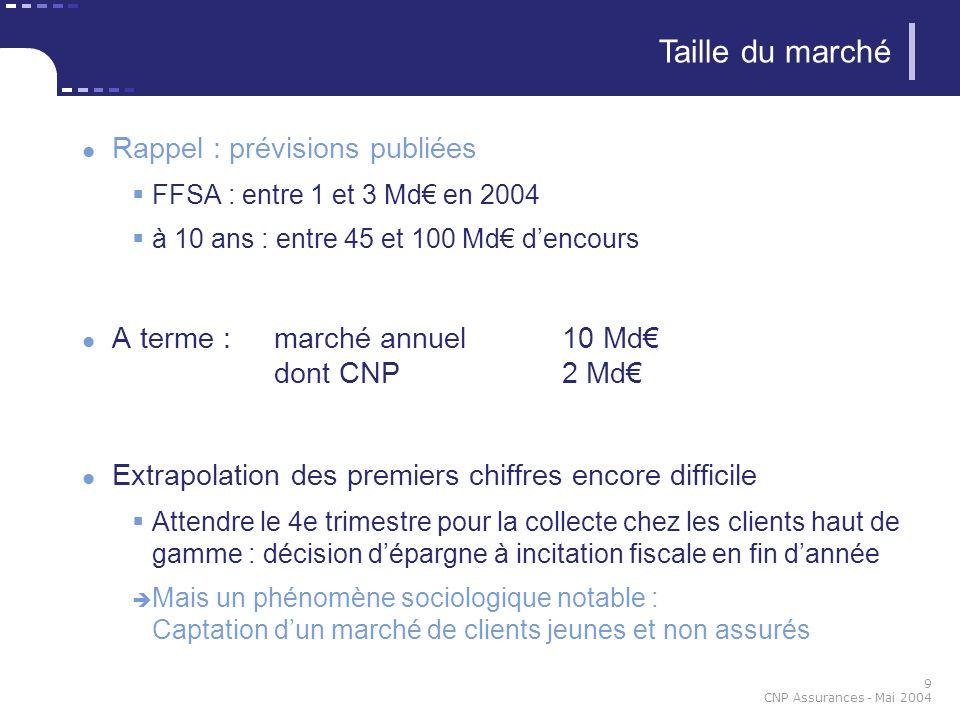 Taille du marché Rappel : prévisions publiées