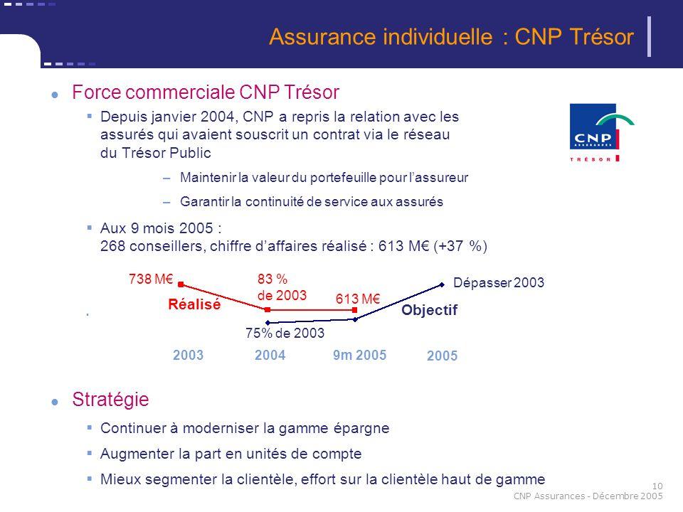 Assurance individuelle : CNP Trésor