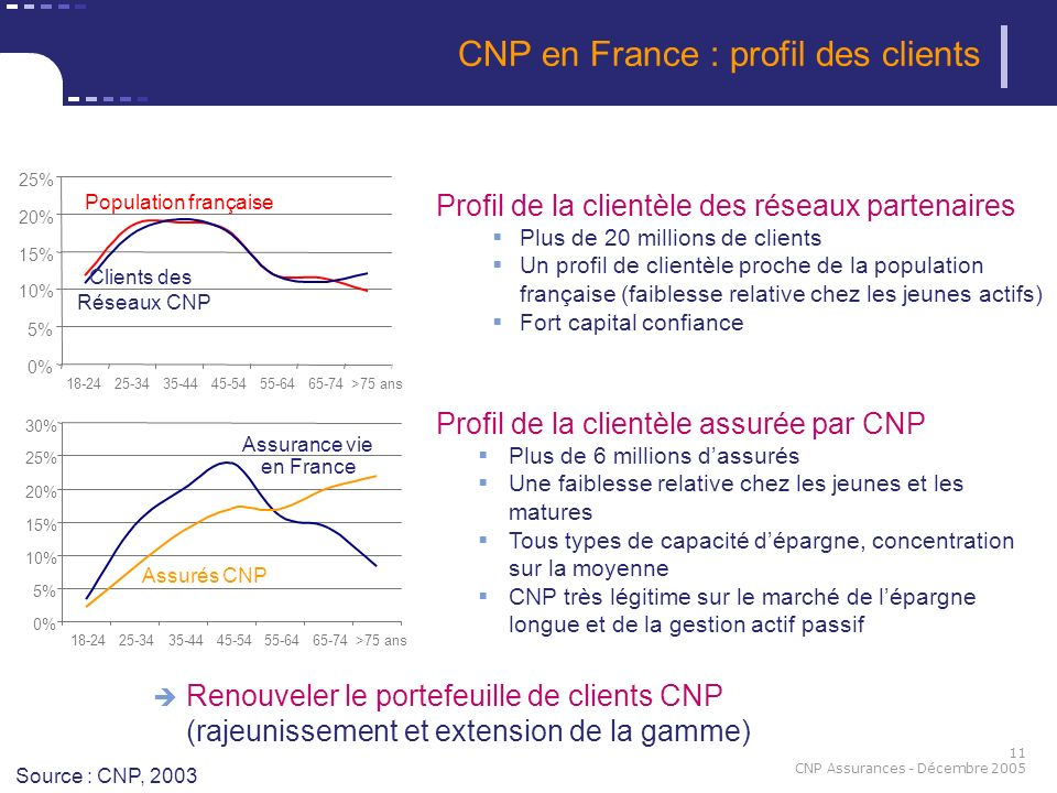 CNP en France : profil des clients