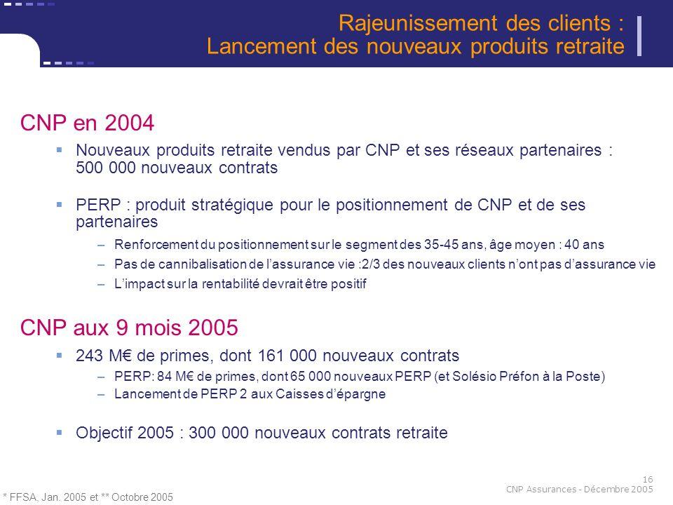 Rajeunissement des clients : Lancement des nouveaux produits retraite