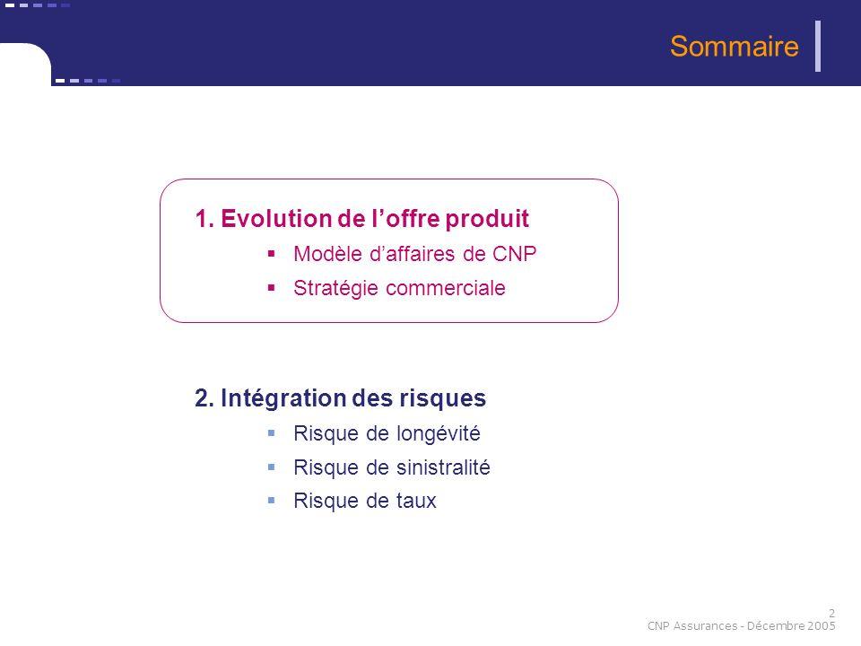 Sommaire 1. Evolution de l'offre produit 2. Intégration des risques
