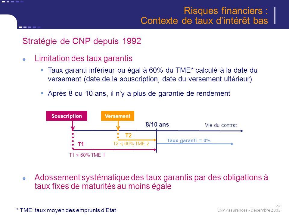 Risques financiers : Contexte de taux d'intérêt bas