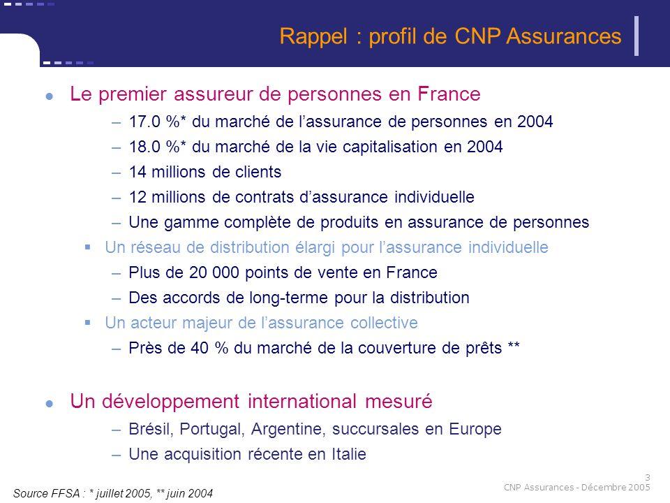 Rappel : profil de CNP Assurances