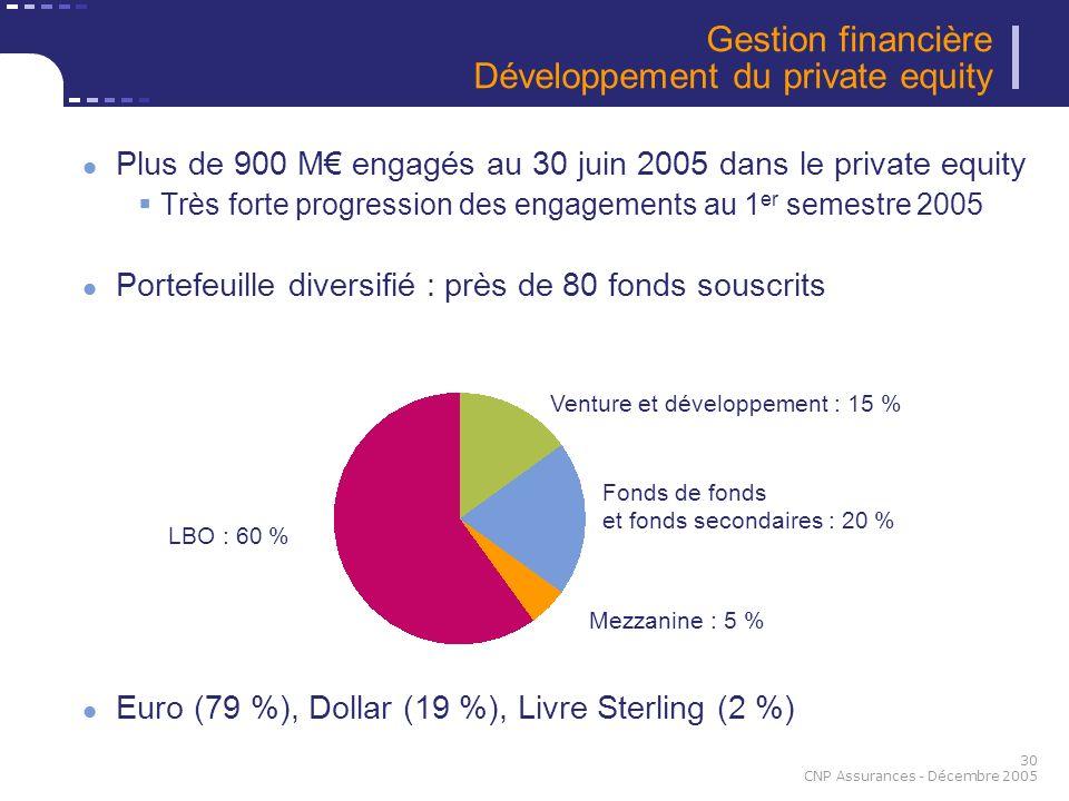Gestion financière Développement du private equity