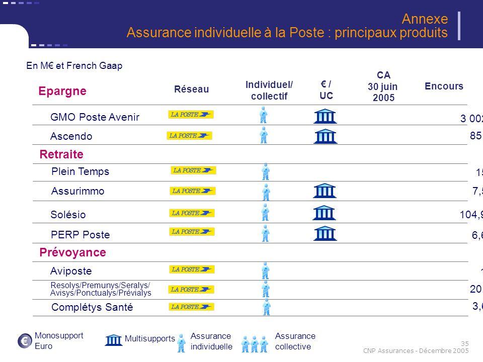 Annexe Assurance individuelle à la Poste : principaux produits