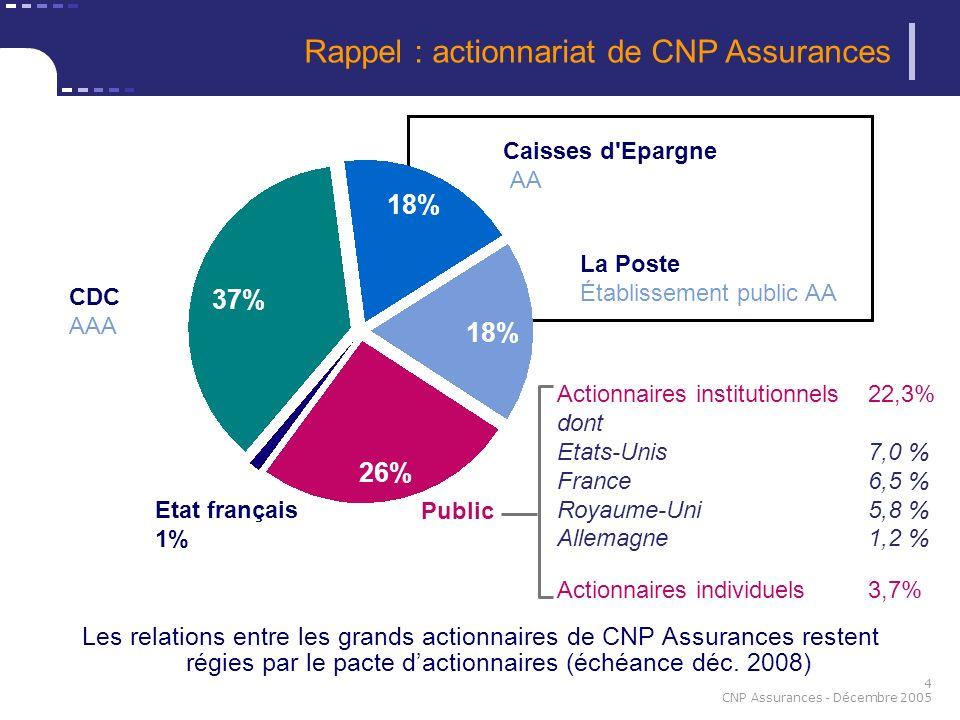 Rappel : actionnariat de CNP Assurances