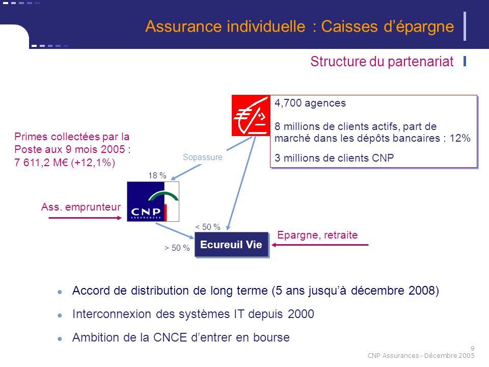 Assurance individuelle : Caisses d'épargne